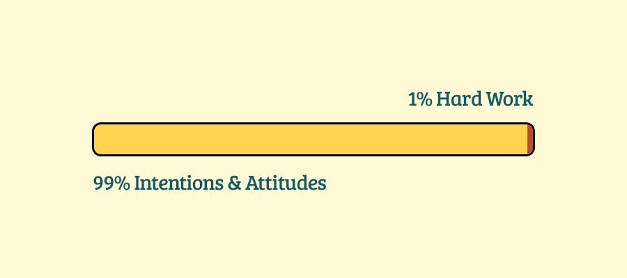 99% Intentions and Attitudes, 1% Hard Work